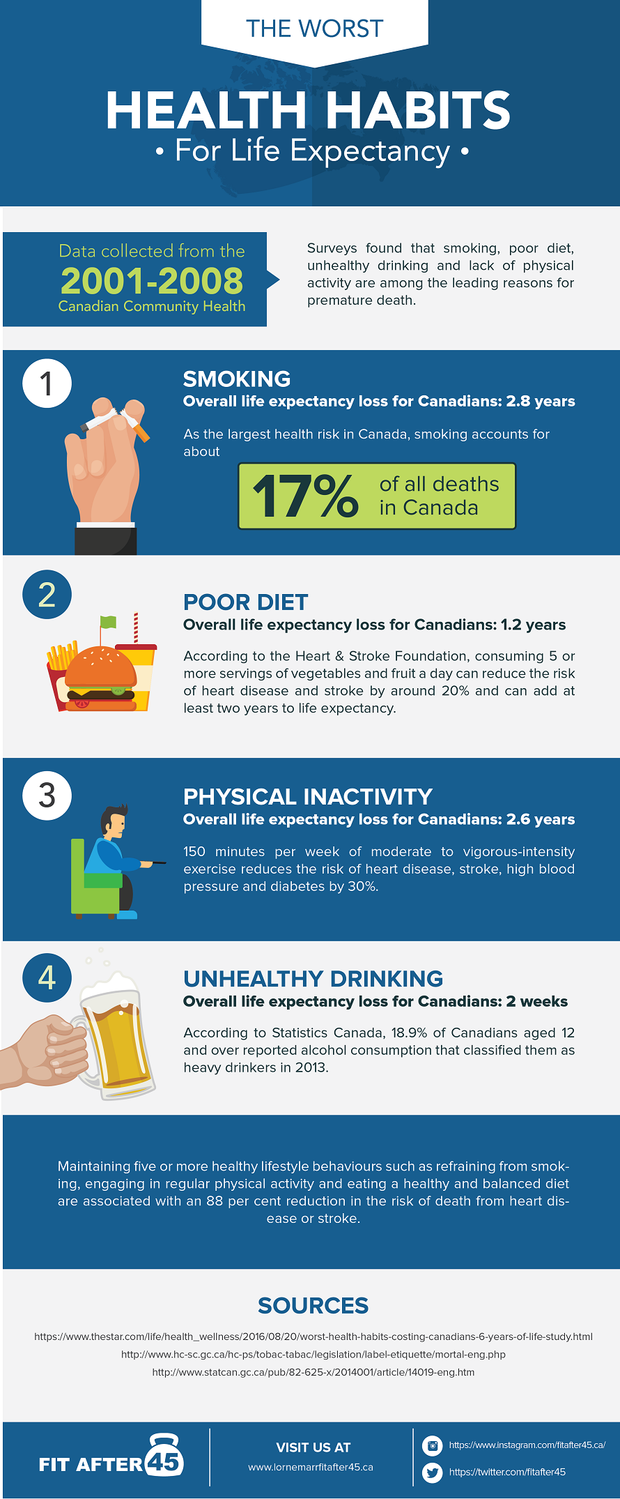 worst habits for life expectancy