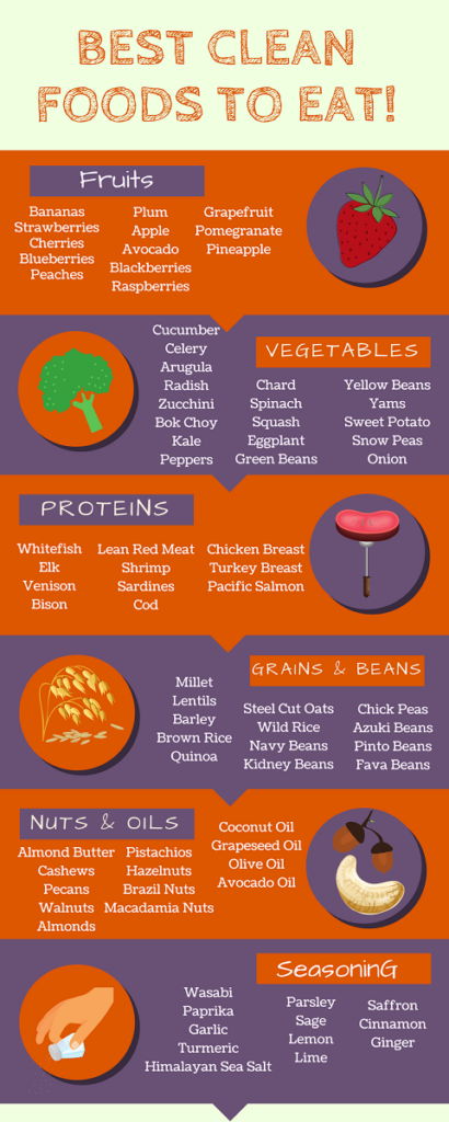 Clean Eating Food Chart