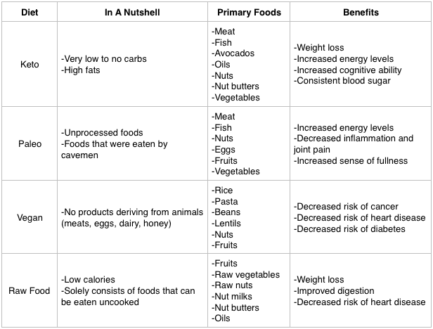 Keto Diet Benefits Side By Side Comparison Sample Diet Plan And More Fit After 45